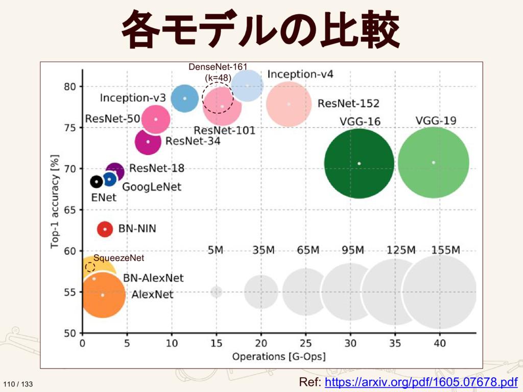各モデルの比較 Ref: https://arxiv.org/pdf/1605.07678.p...