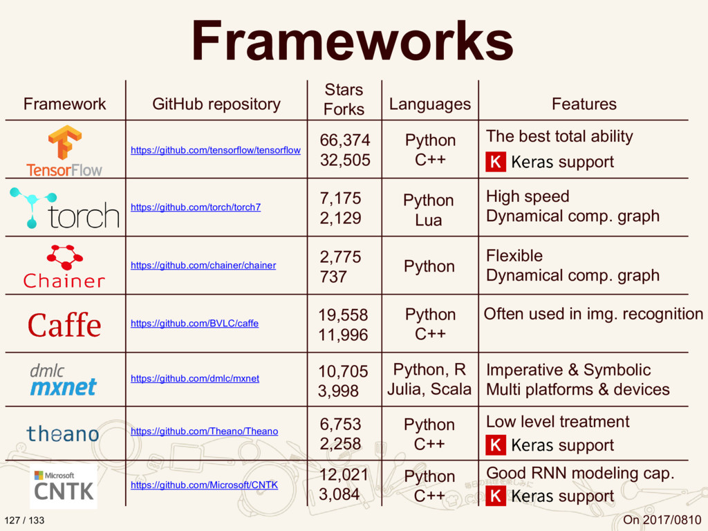 Frameworks https://github.com/tensorflow/tensor...