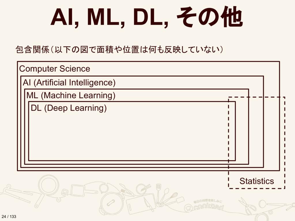AI, ML, DL, その他 包含関係(以下の図で面積や位置は何も反映していない) Comp...