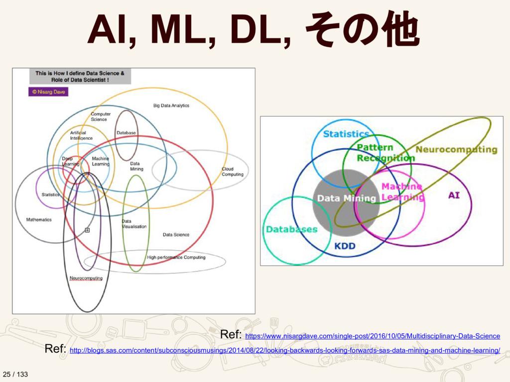 AI, ML, DL, その他 Ref: https://www.nisargdave.com...