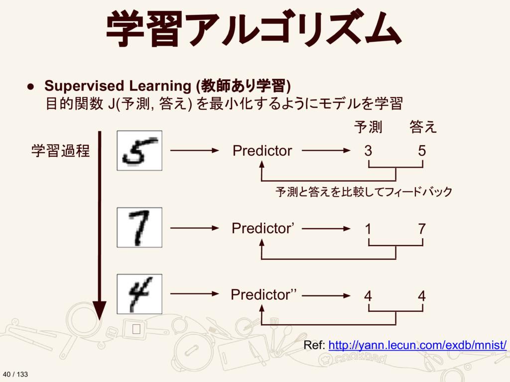 学習アルゴリズム ● Supervised Learning (教師あり学習) 目的関数 J(...