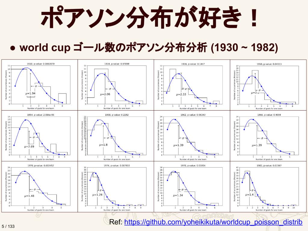 ポアソン分布が好き! ● world cup ゴール数のポアソン分布分析 (1930 ~ 19...