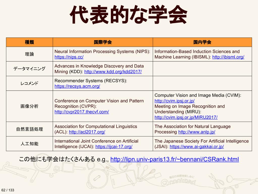 代表的な学会 種類 国際学会 国内学会 理論 Neural Information Proce...