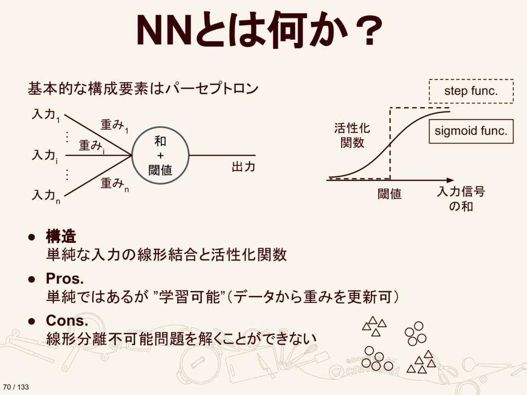 NNとは何か? 基本的な構成要素はパーセプトロン 和 + 閾値 重み i 重み 1 重み n ...
