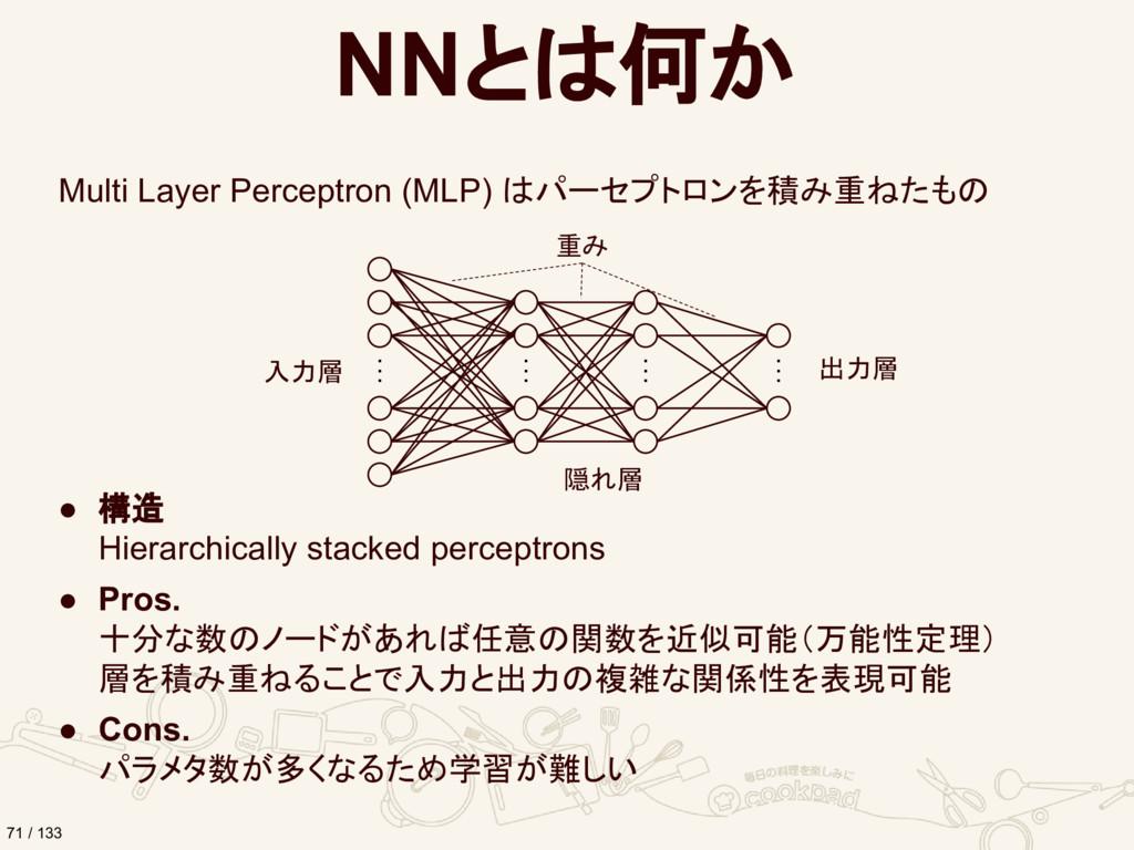 NNとは何か Multi Layer Perceptron (MLP) はパーセプトロンを積み...