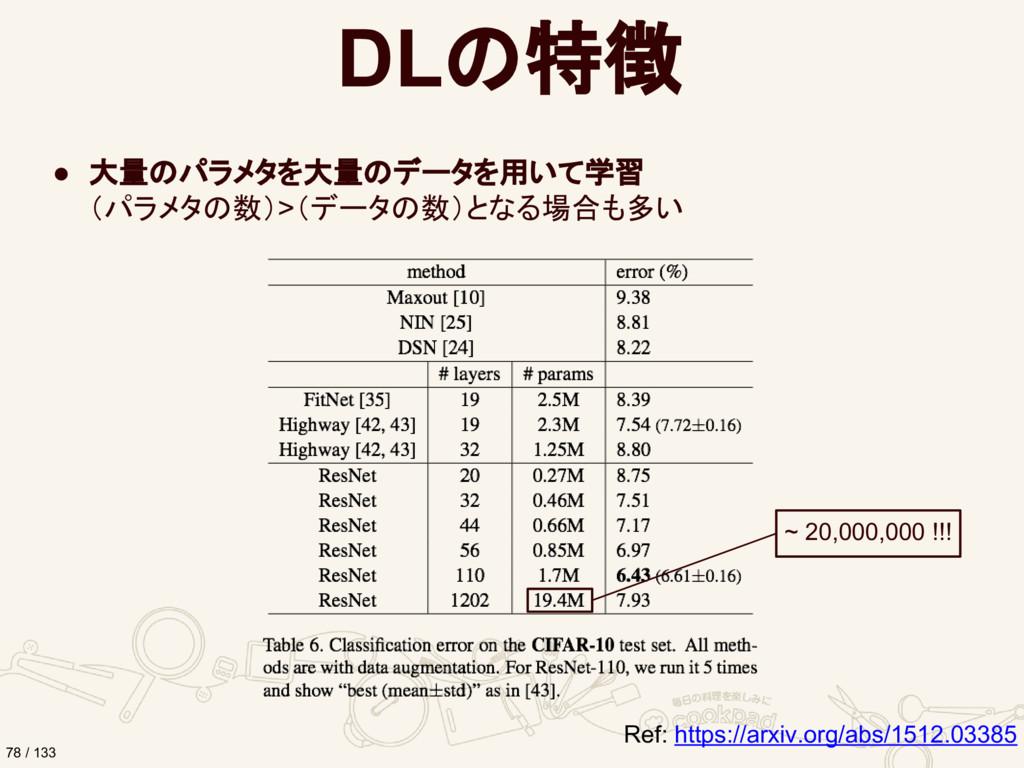 DLの特徴 ● 大量のパラメタを大量のデータを用いて学習 (パラメタの数)>(データの数)とな...