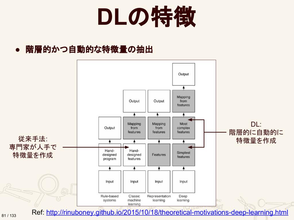 DLの特徴 ● 階層的かつ自動的な特徴量の抽出 Ref: http://rinuboney.g...