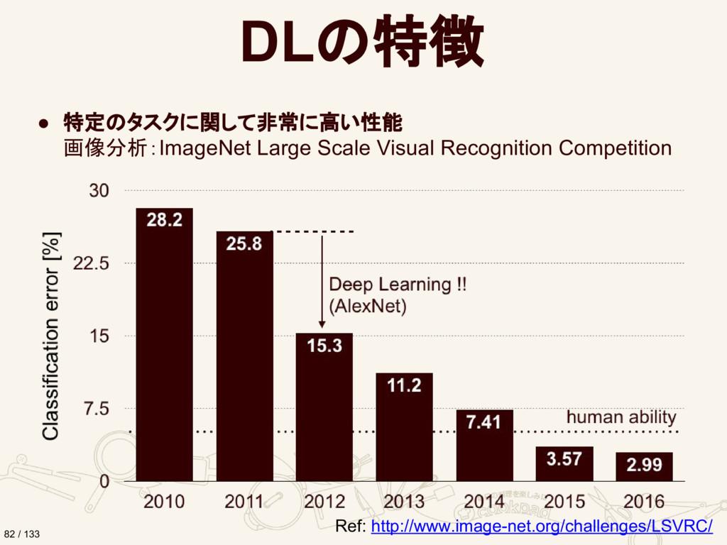 DLの特徴 ● 特定のタスクに関して非常に高い性能 画像分析:ImageNet Large S...