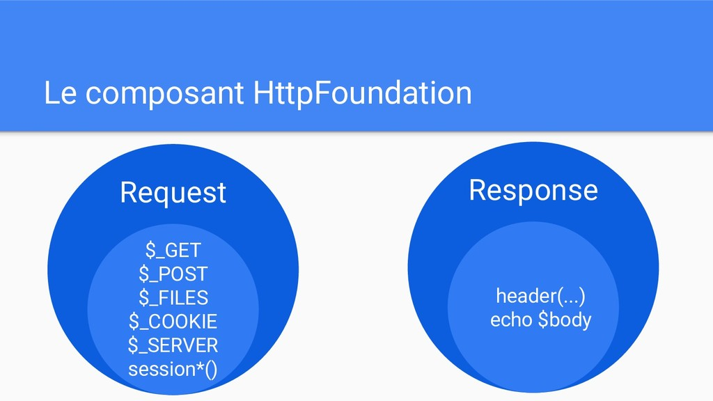 Le composant HttpFoundation Request $_GET $_POS...