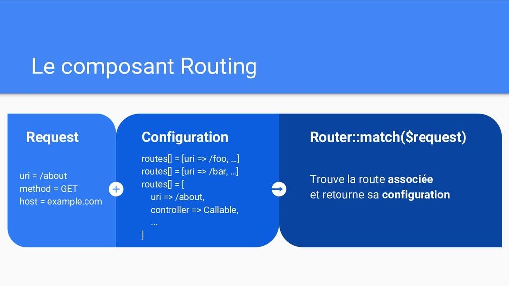Le composant Routing Configuration routes[] = [...