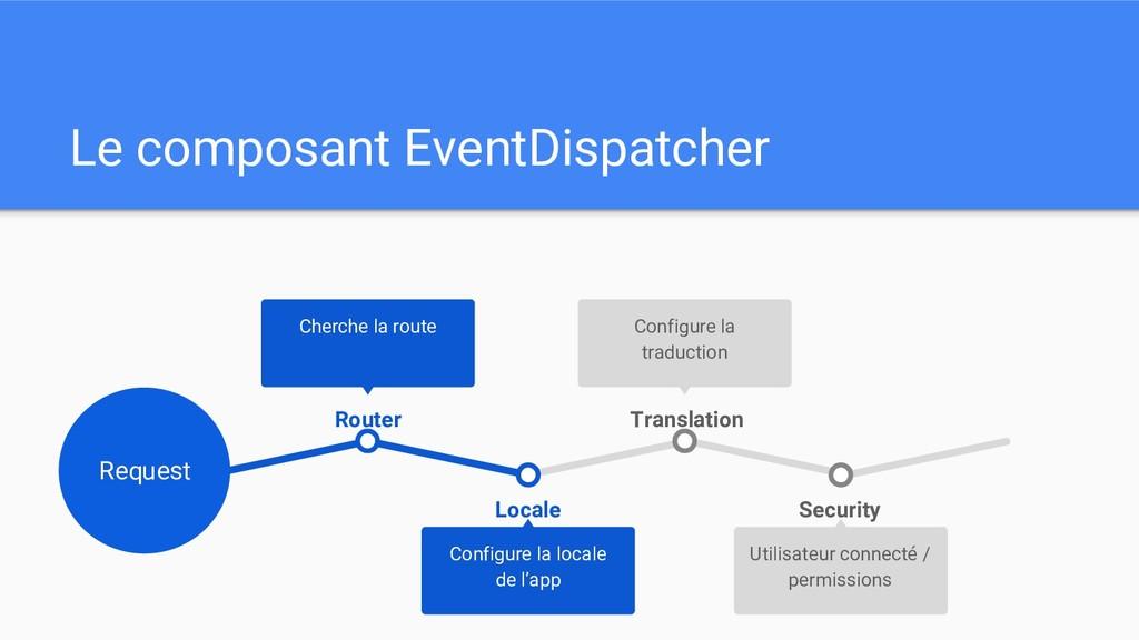 Le composant EventDispatcher Security Utilisate...