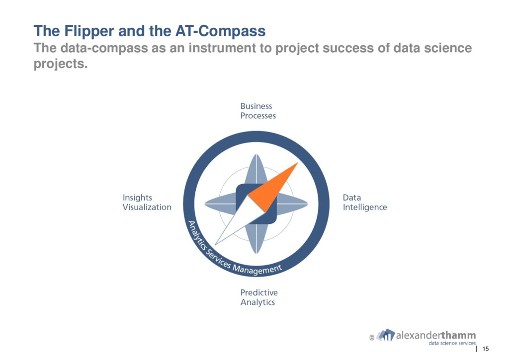15 The Flipper and the AT-Compass The data-comp...
