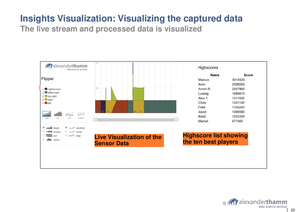 23 © Insights Visualization: Visualizing the ca...