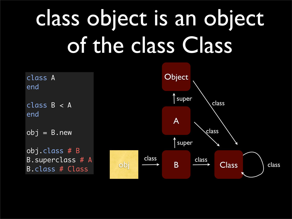 class object is an object of the class Class ob...