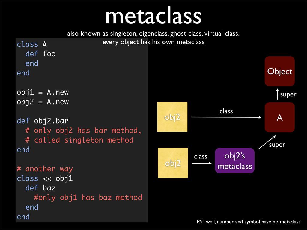 obj2 Object A class super obj2's metaclass obj2...