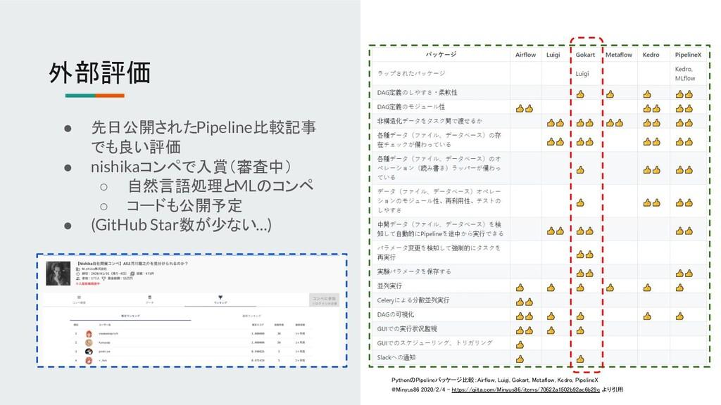 外部評価 ● 先日公開されたPipeline比較記事 でも良い評価 ● nishikaコンペで...