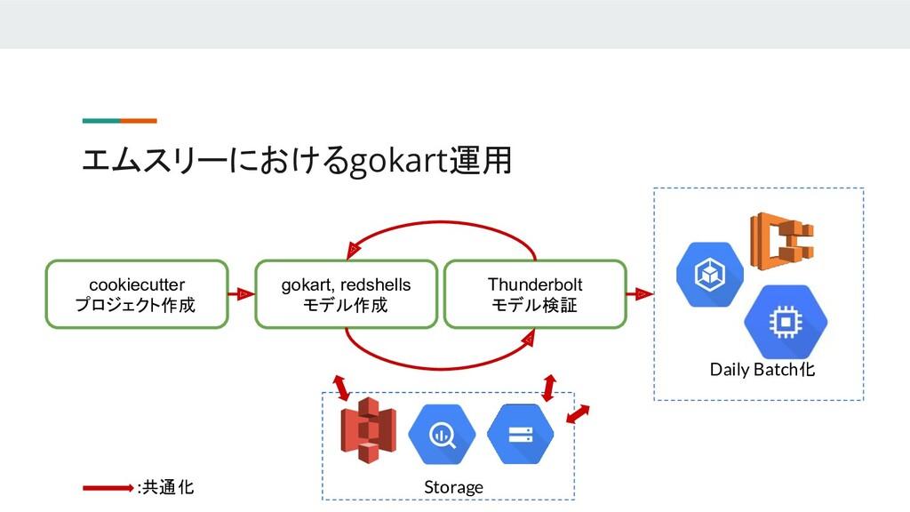 エムスリーにおけるgokart運用 cookiecutter プロジェクト作成 gokart,...
