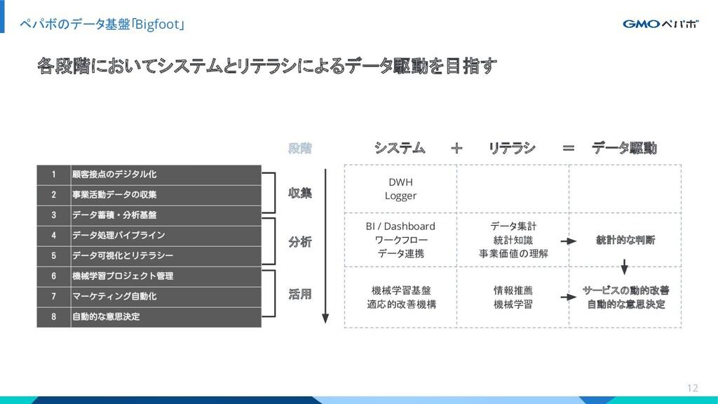 ペパボのデータ基盤「Bigfoot」 12 各段階においてシステムとリテラシによるデータ駆動を...