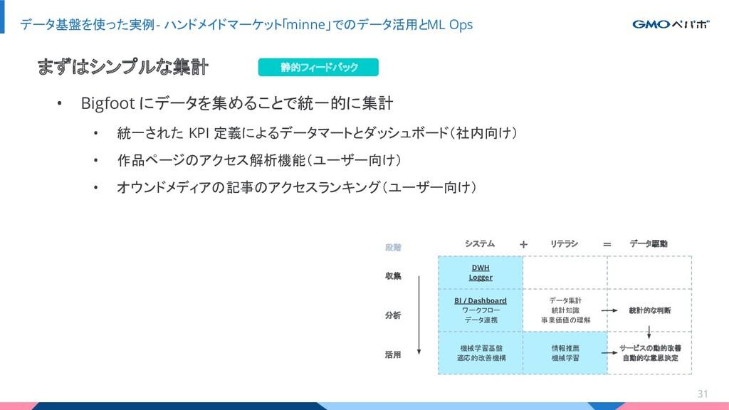 データ基盤を使った実例 - ハンドメイドマーケット「minne」でのデータ活用とML Ops ...