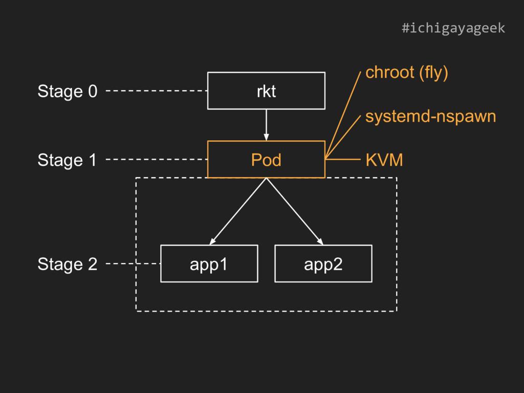 rkt Pod app1 app2 chroot (fly) KVM systemd-nspa...