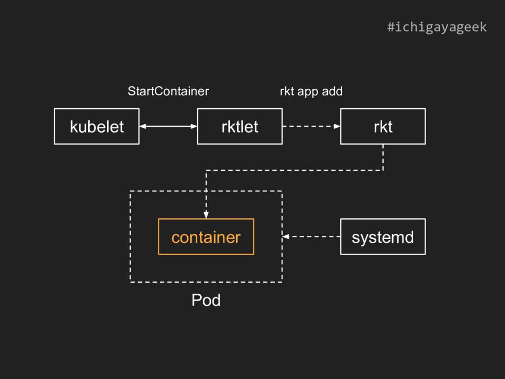 kubelet rktlet rkt StartContainer rkt app add s...