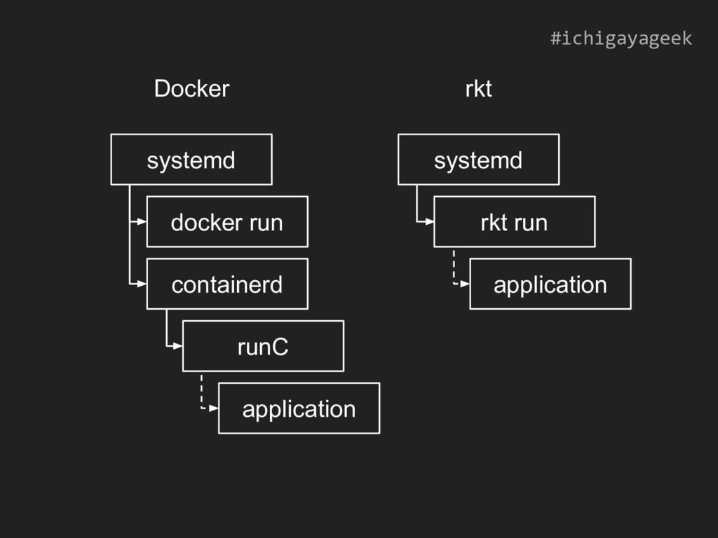 systemd docker run runC application systemd rkt...