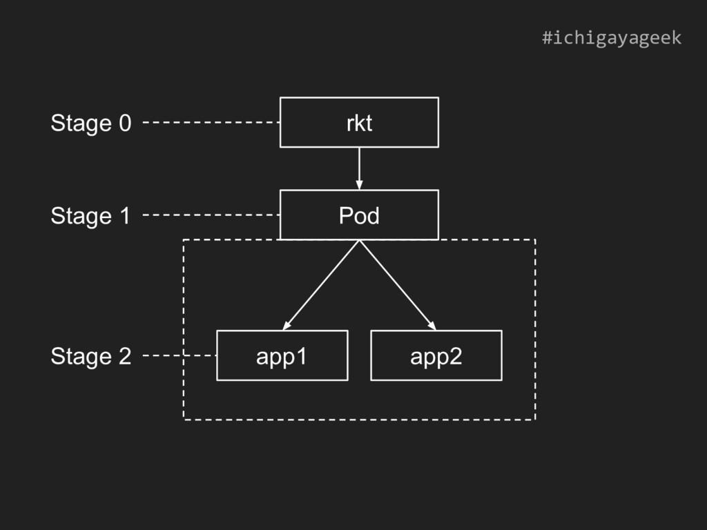 rkt Pod app1 app2 Stage 0 Stage 1 Stage 2 #ichi...
