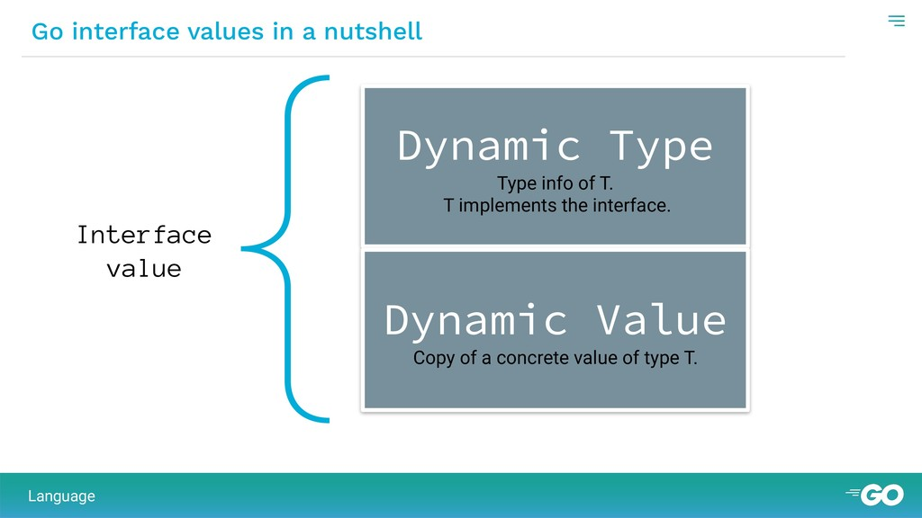 { Go interface values in a nutshell Interface v...