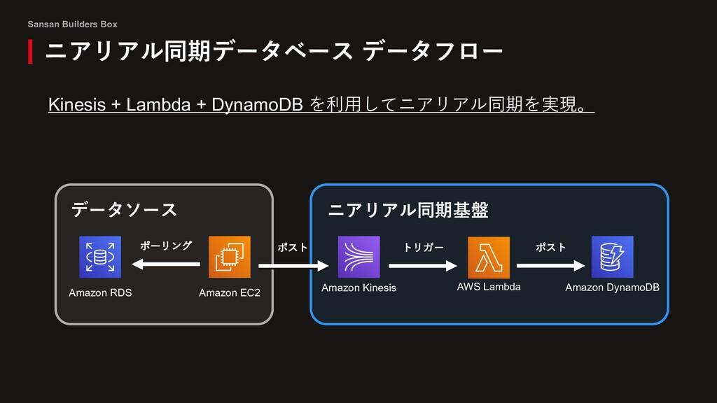 Sansan Builders Box ニアリアル同期データベース データフロー Kinesi...