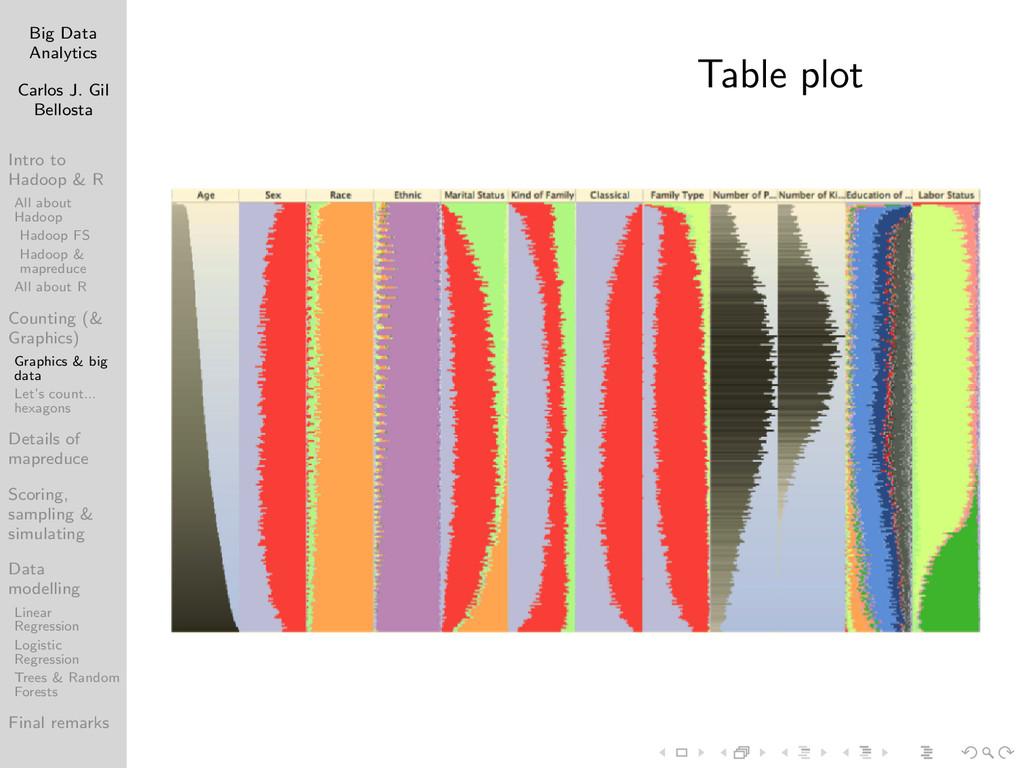 Big Data Analytics Carlos J. Gil Bellosta Intro...