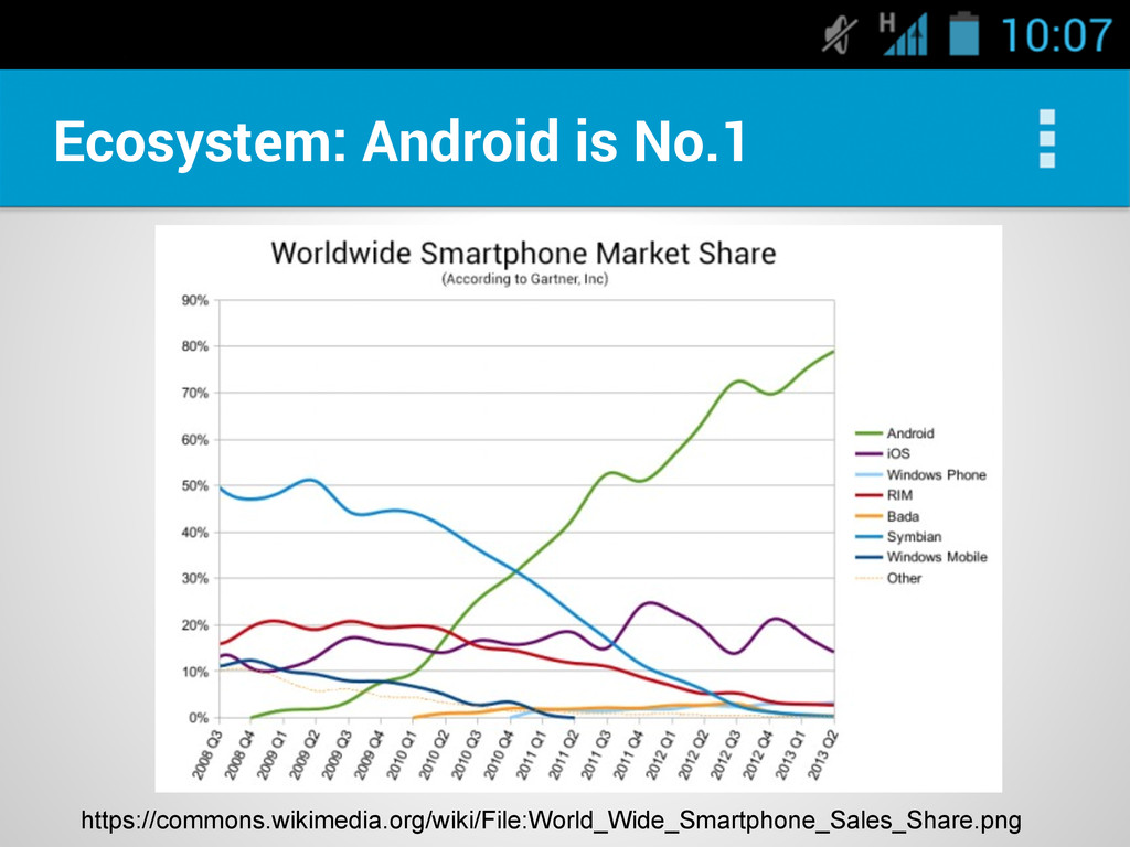 Ecosystem: Android is No.1 https://commons.wiki...