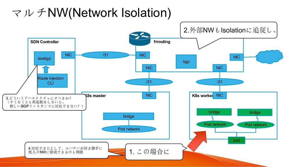 マルチNW(Network Isolation) K8s master K8s worker ...