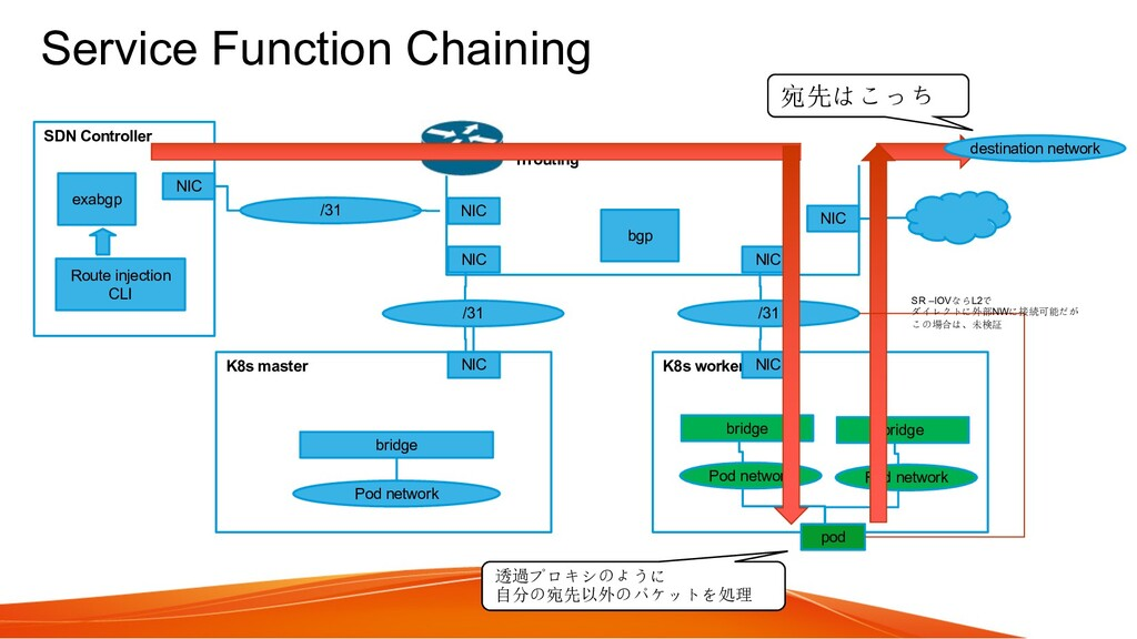 Service Function Chaining K8s master K8s worker...