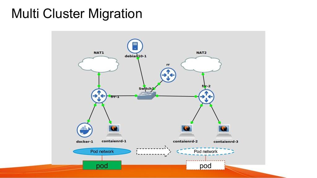 Multi Cluster Migration Pod network Pod network...