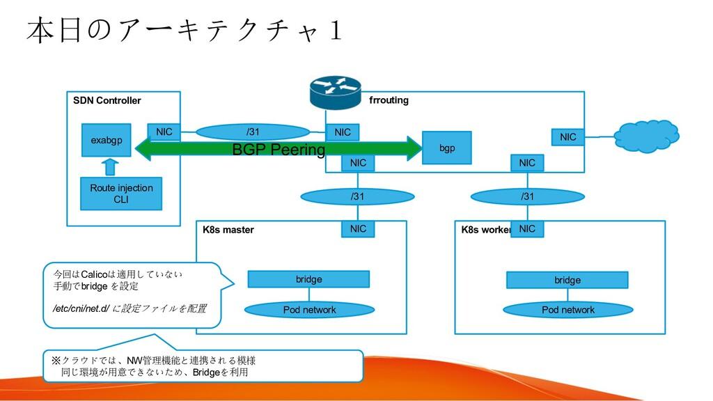 本日のアーキテクチャ1 K8s master K8s worker Pod network P...
