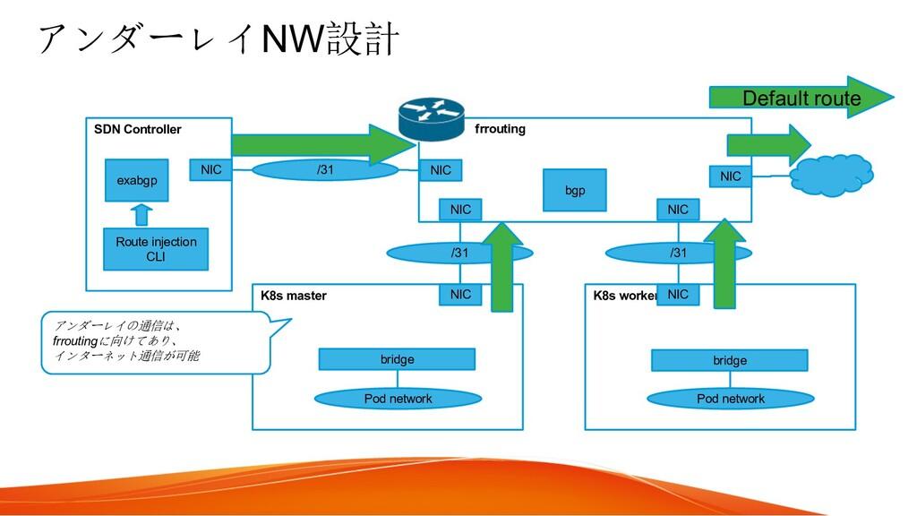 アンダーレイNW設計 K8s master K8s worker Pod network Po...
