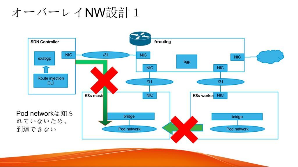 オーバーレイNW設計1 K8s master K8s worker Pod network P...