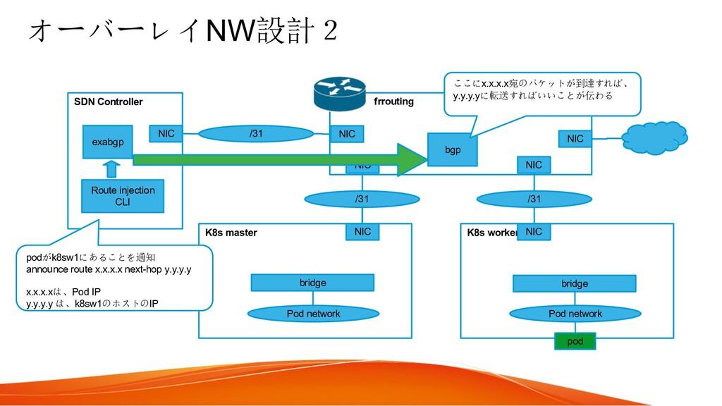 オーバーレイNW設計2 K8s master K8s worker Pod network P...