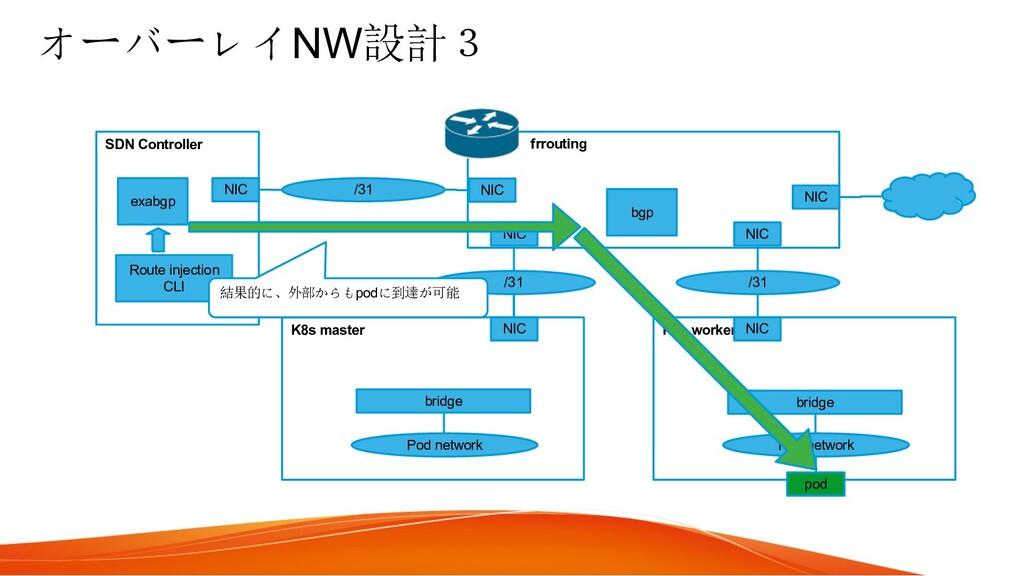 オーバーレイNW設計3 K8s master K8s worker Pod network P...