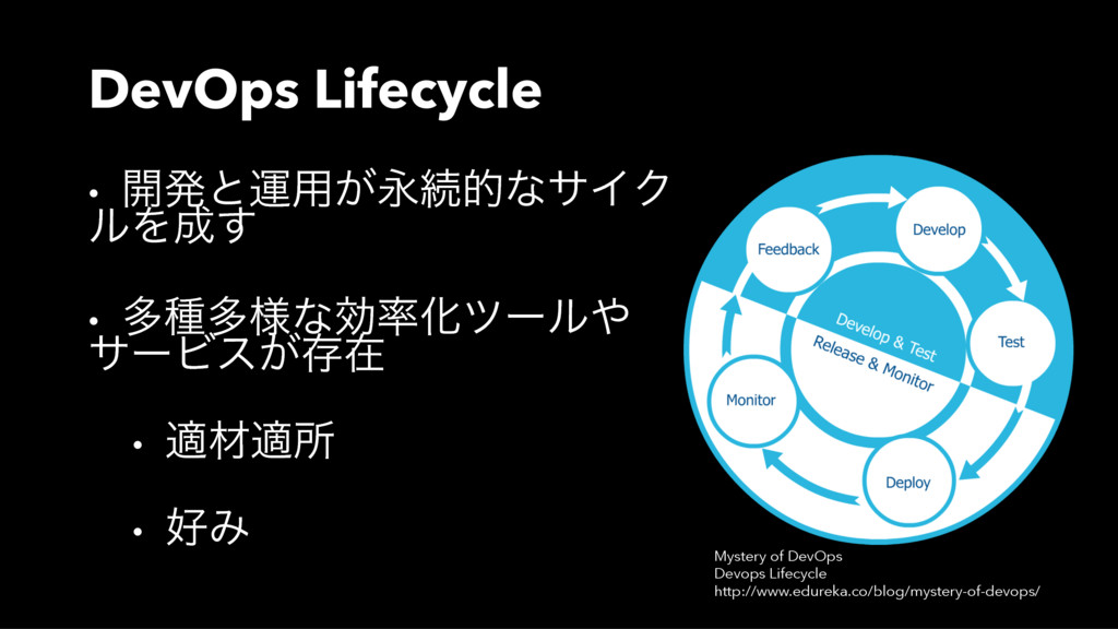 DevOps Lifecycle • ։ൃͱӡ༻͕ӬଓతͳαΠΫ ϧΛ͢ • ଟछଟ༷ͳޮ...