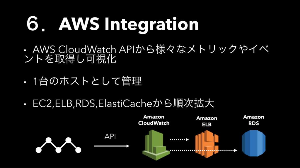 ̒ɽAWS Integration • AWS CloudWatch API͔Β༷ʑͳϝτϦο...