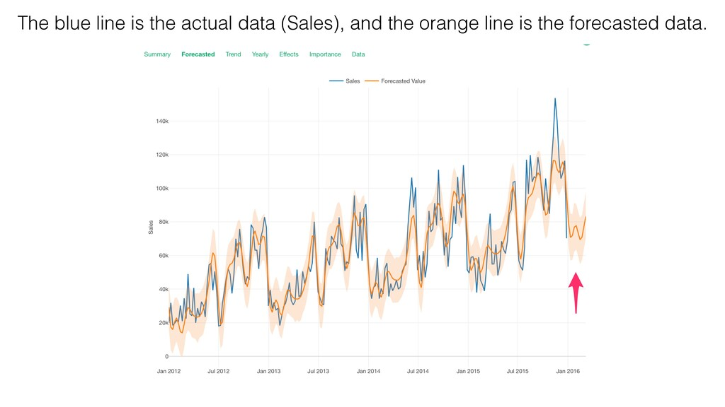 The blue line is the actual data (Sales), and t...