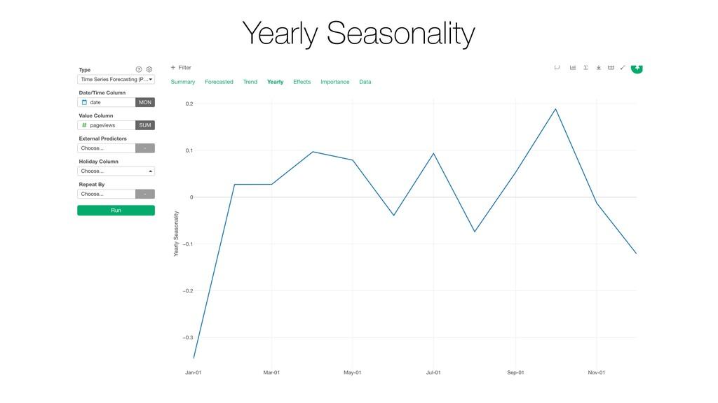 Yearly Seasonality