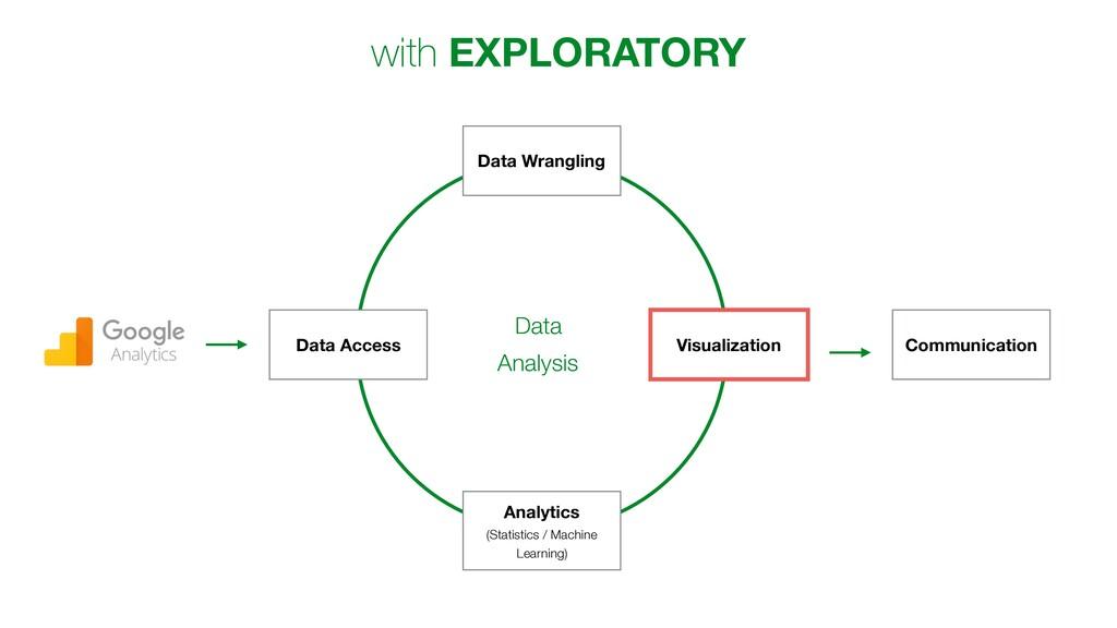 Communication Data Access Data Wrangling Visual...