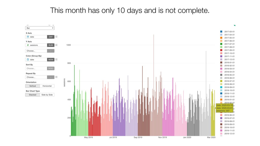 This month has only 10 days and is not complete.