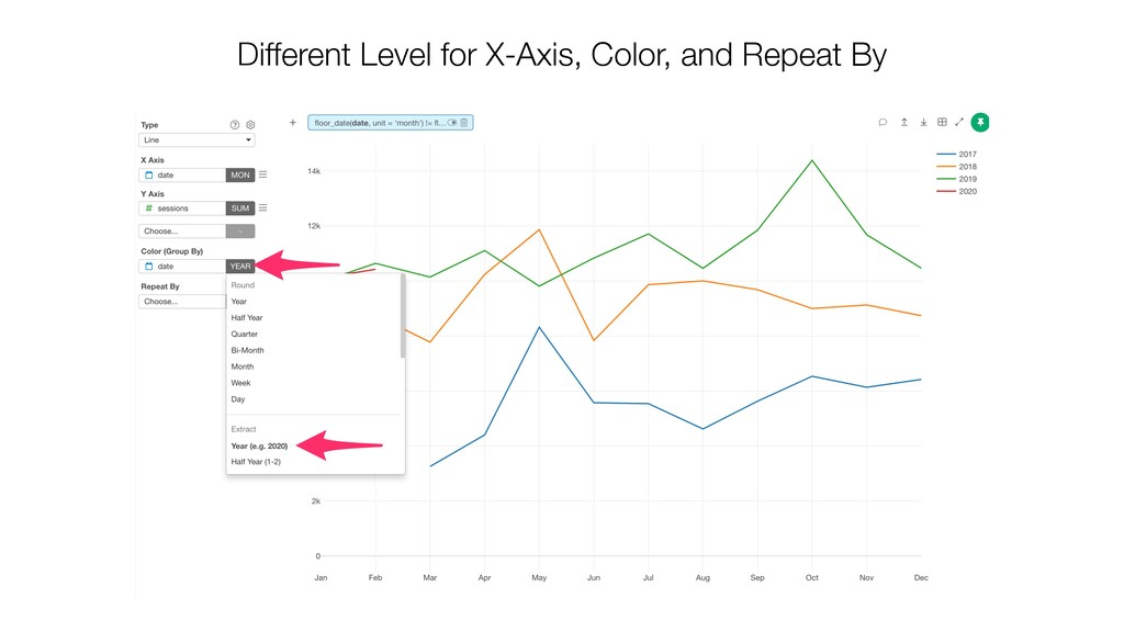 Different Level for X-Axis, Color, and Repeat By