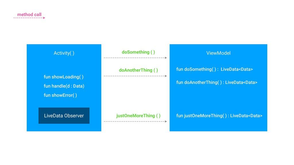 Activity( ) doSomething ( ) ViewModel fun doSom...