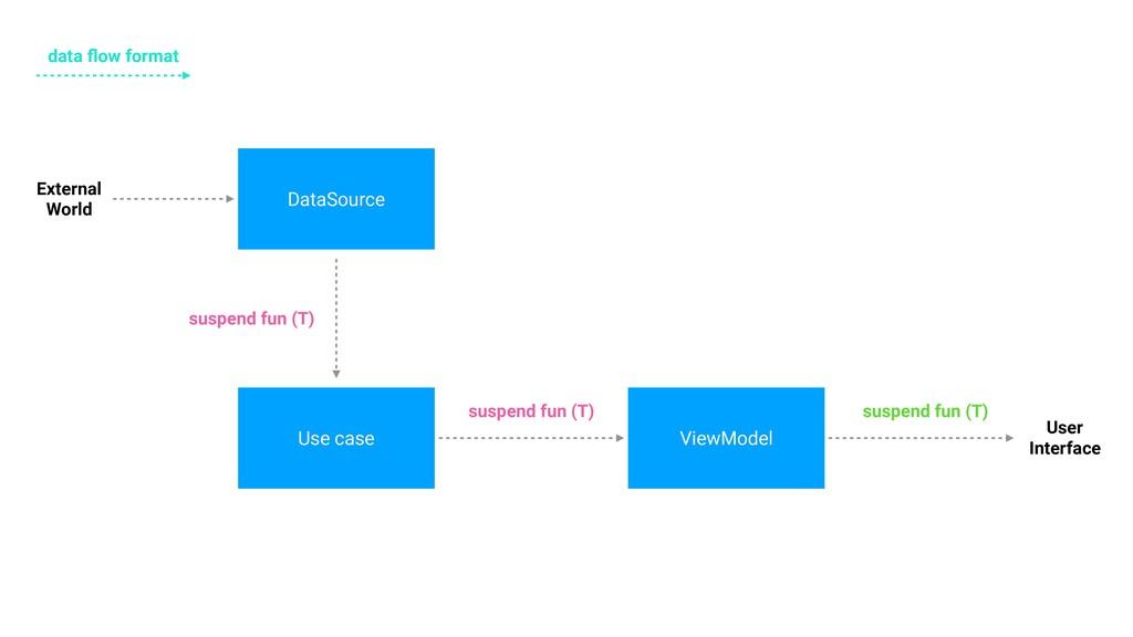DataSource Use case ViewModel External World Us...
