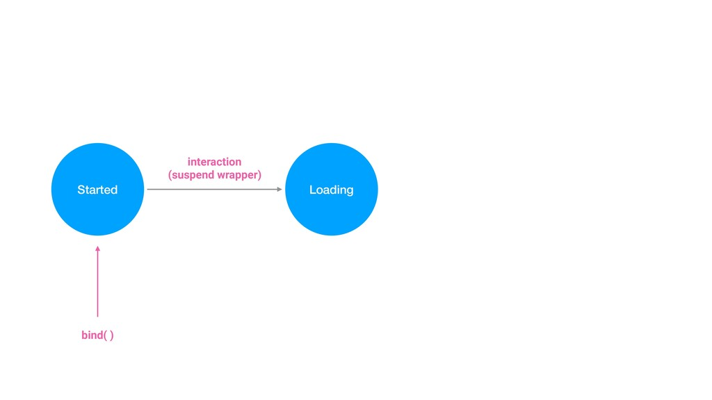Started Loading interaction (suspend wrapper) b...