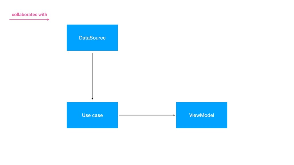 DataSource Use case ViewModel collaborates with